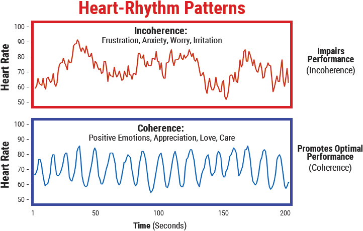 heart coherence; 10 Ways to Build Resilience